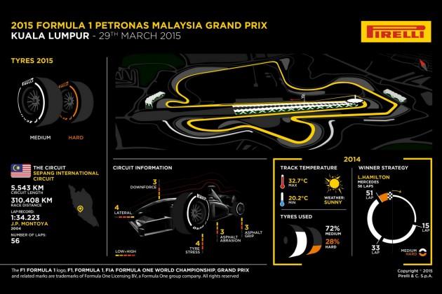 Grand Prix Formule 1 de Malaisie